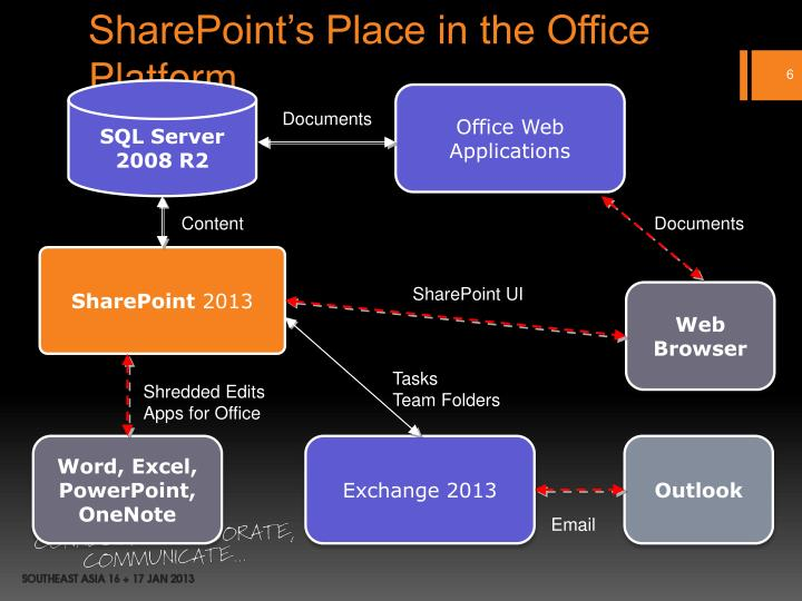 SharePoint's Place in the Office Platform