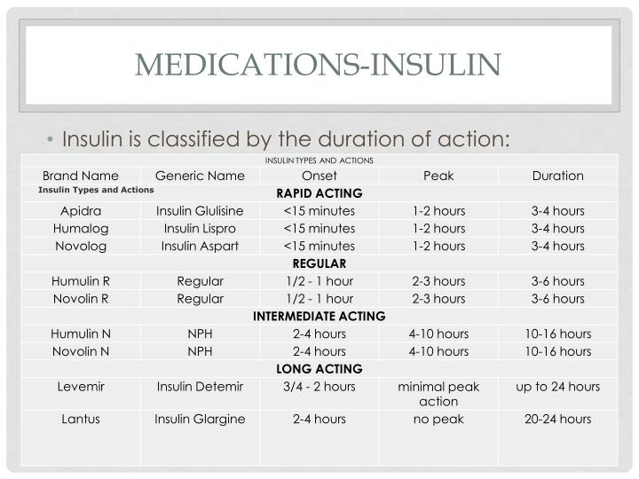 Medications-Insulin