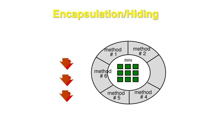Encapsulation/Hiding