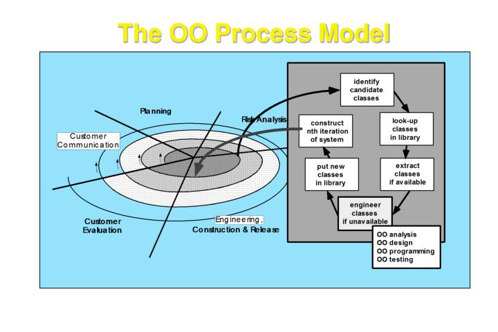 The oo process model