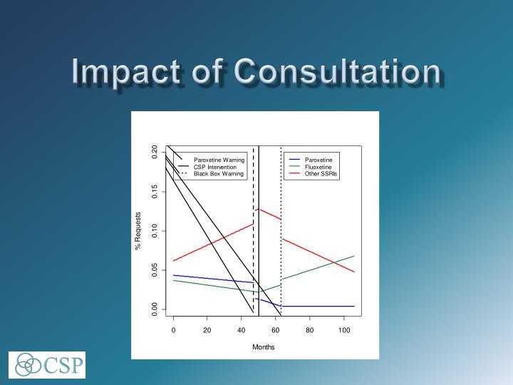 Impact of Consultation