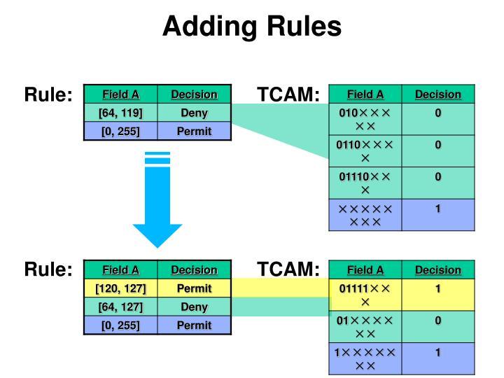 Adding Rules