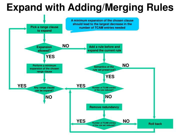 Expand with Adding/Merging Rules