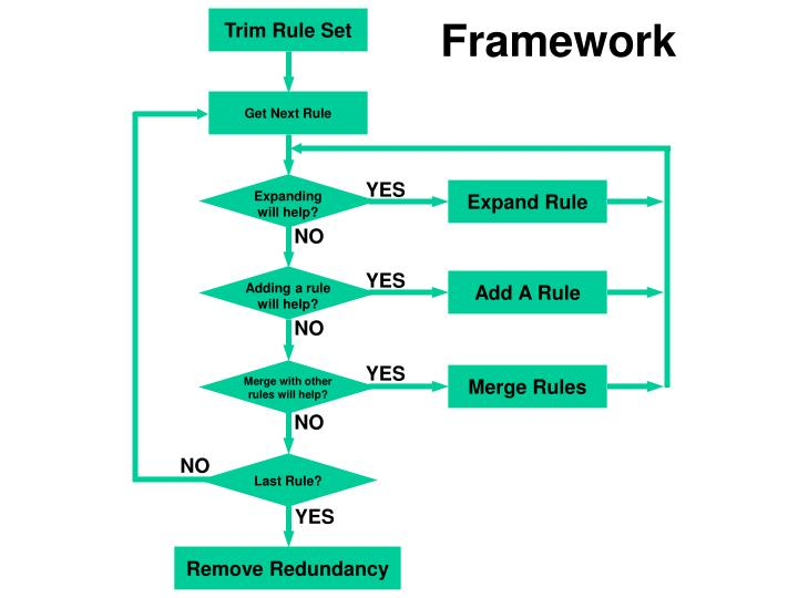 Trim Rule Set