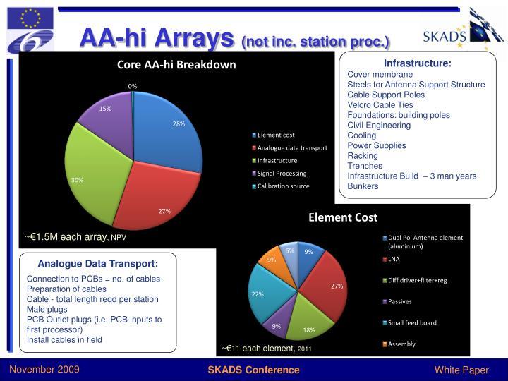 AA-hi Arrays