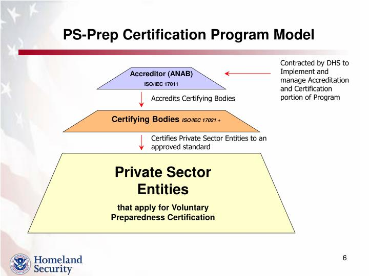 PS-Prep Certification Program Model