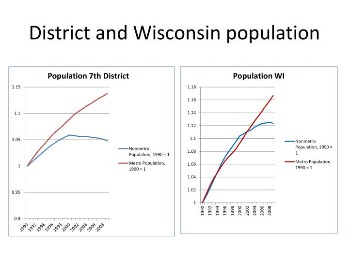 District and Wisconsin population