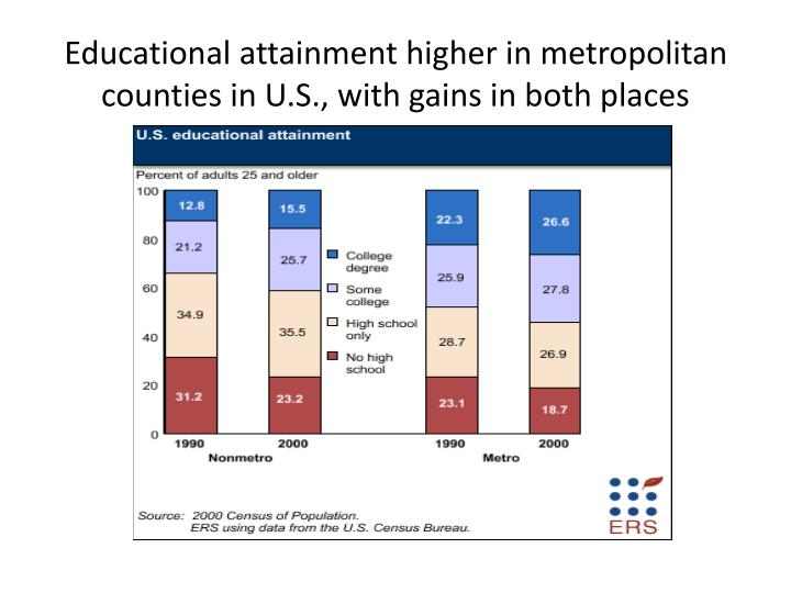 Educational attainment higher in metropolitan counties in U.S., with gains in both places
