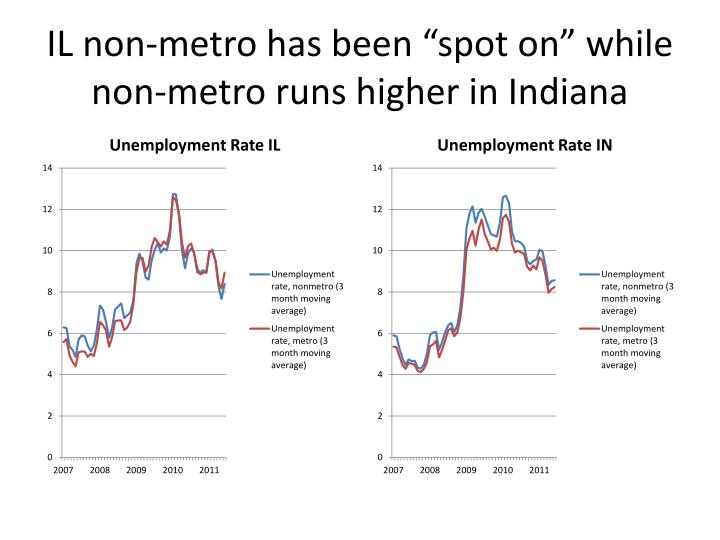 "IL non-metro has been ""spot on"" while non-metro runs higher in Indiana"
