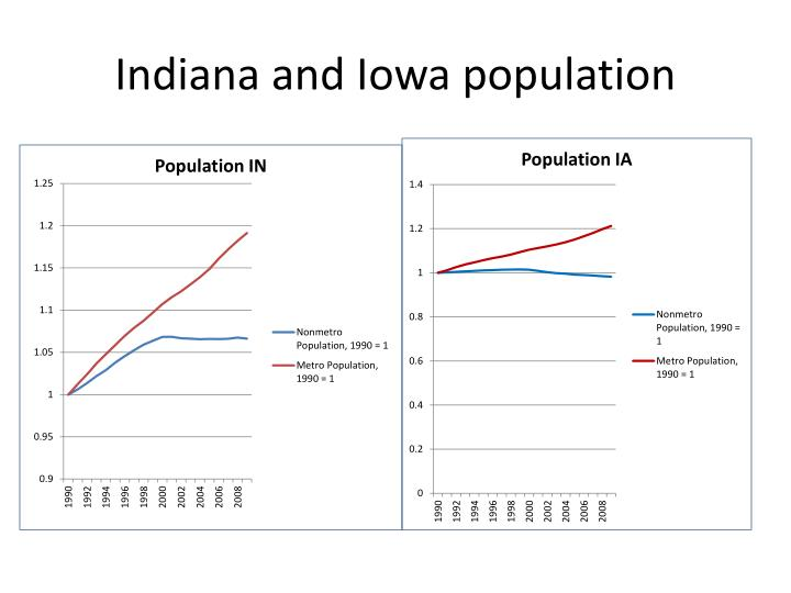 Indiana and Iowa population