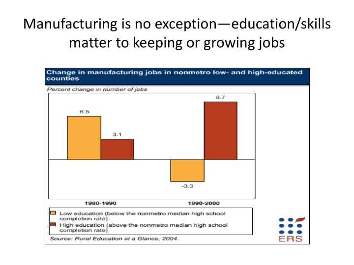 Manufacturing is no exception—education/skills matter to keeping or growing jobs