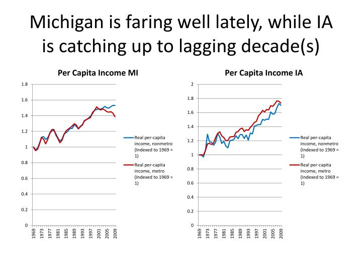 Michigan is faring well lately, while IA is catching up to lagging decade(s)