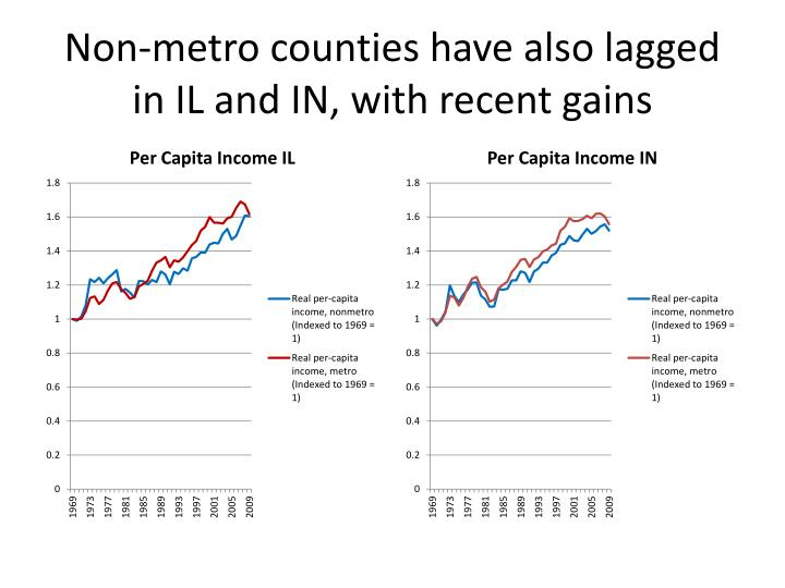 Non-metro counties have also lagged in IL and IN, with recent gains