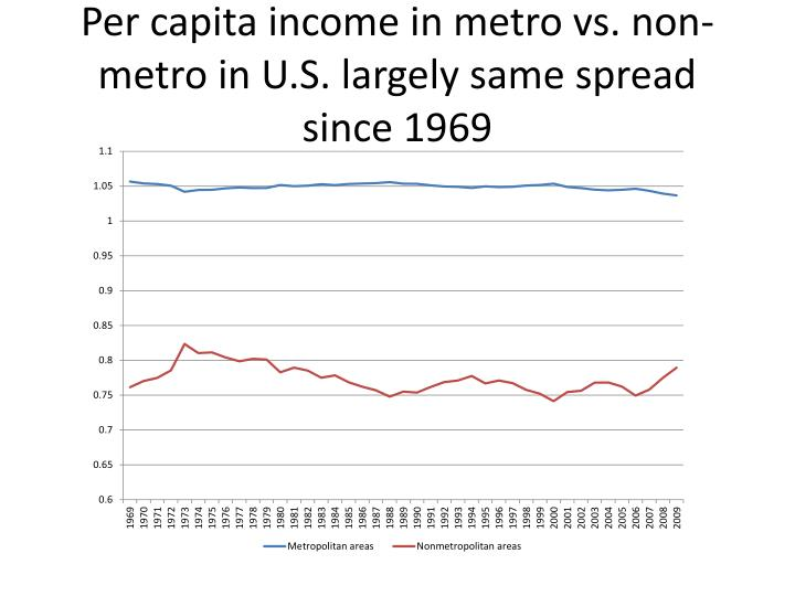 Per capita income in metro vs. non-metro in U.S. largely same spread since 1969
