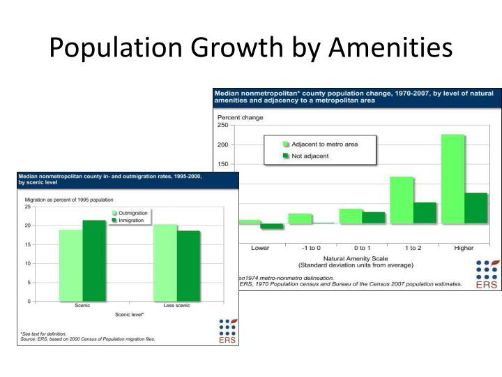 Population Growth by Amenities