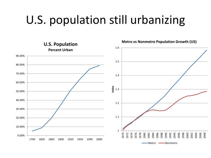 U.S. population still urbanizing