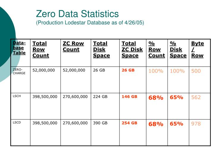 Zero data statistics production lodestar database as of 4 26 05
