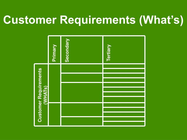 Customer Requirements (What's)