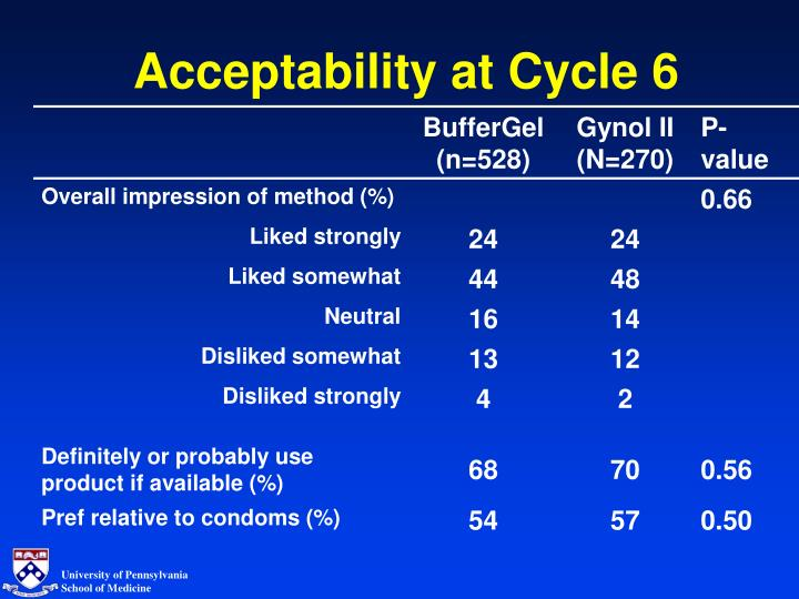 Acceptability at Cycle 6