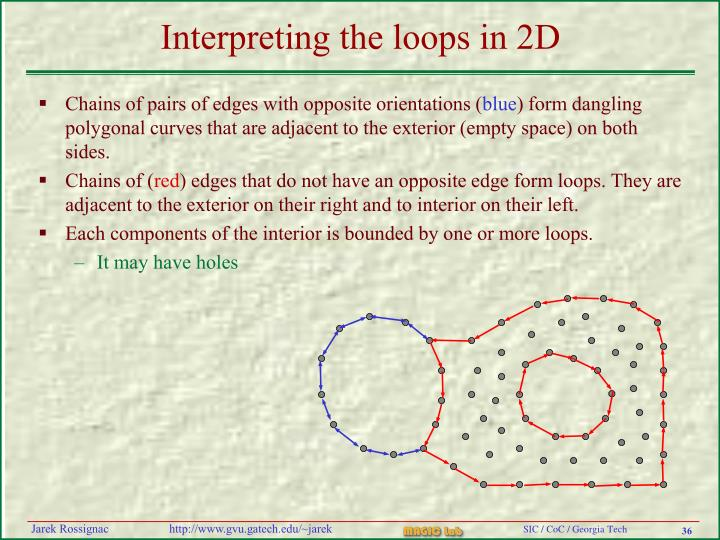 Interpreting the loops in 2D