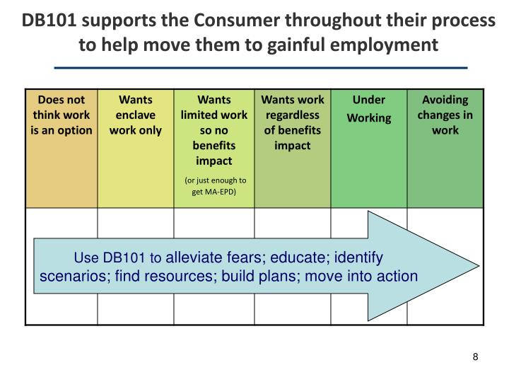 DB101 supports the Consumer throughout their process to help move them to gainful employment