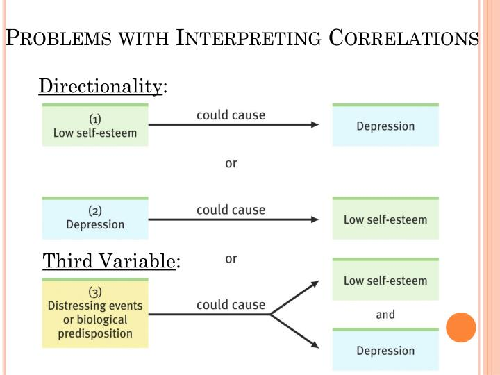 Problems with Interpreting Correlations