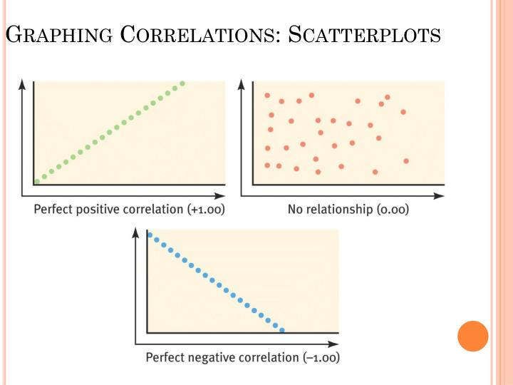 Graphing Correlations: