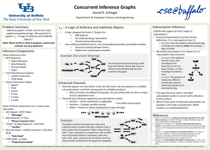 Concurrent Inference Graphs