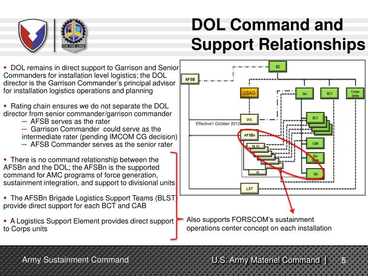 DOL Command and Support Relationships