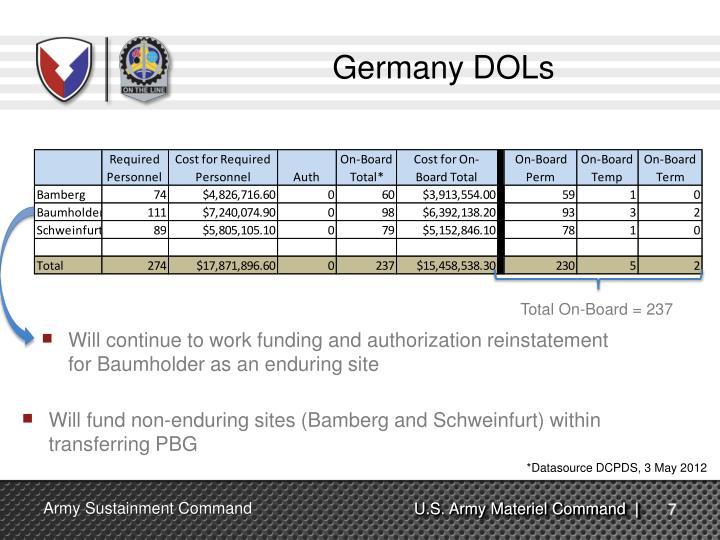 Germany DOLs