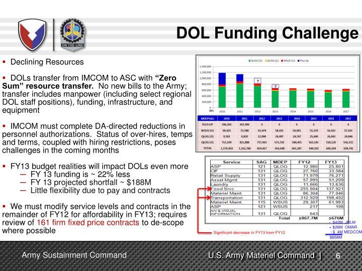 DOL Funding Challenge