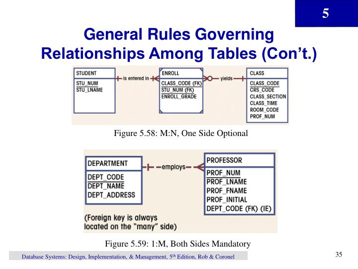 General Rules Governing