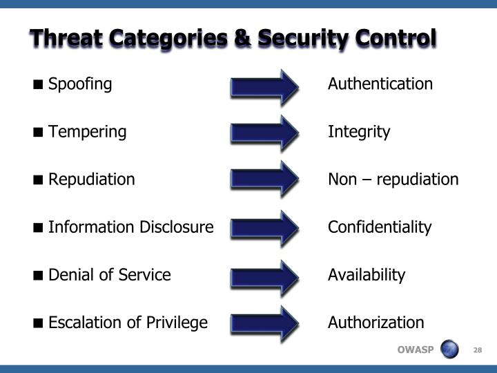 Threat Categories & Security Control
