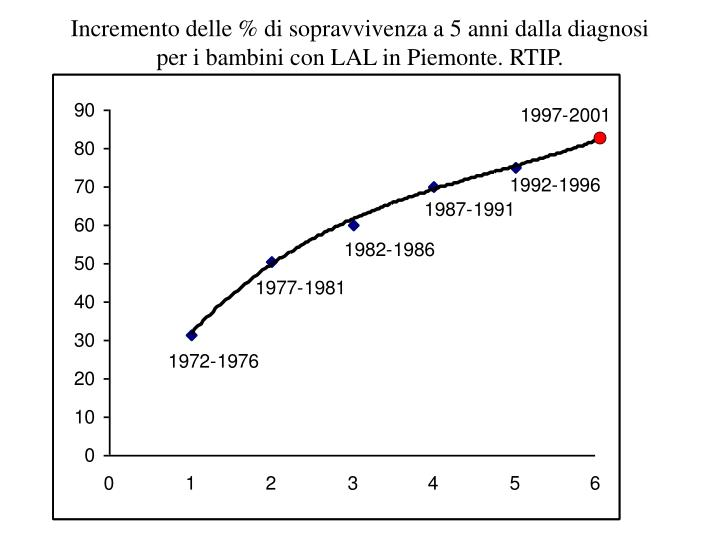 Incremento delle % di sopravvivenza a 5 anni dalla diagnosi per i bambini con LAL in Piemonte. RTIP.