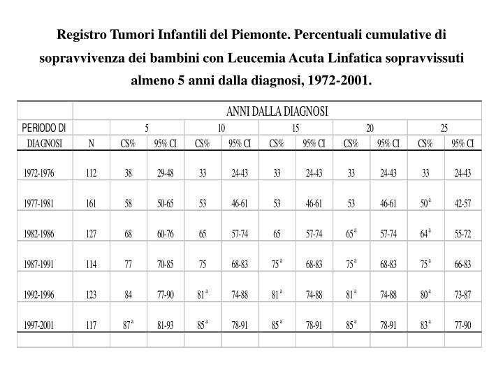 Registro Tumori Infantili del Piemonte. Percentuali cumulative di