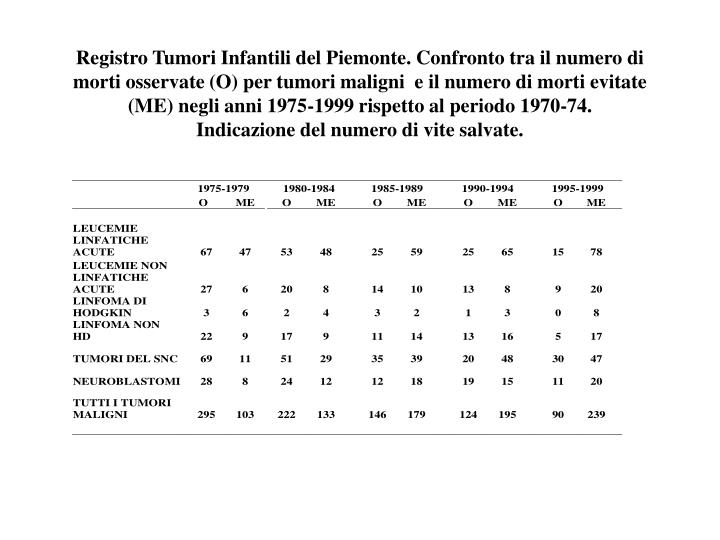 Registro Tumori Infantili del Piemonte. Confronto tra il numero di morti osservate (O) per tumori maligni  e il numero di morti evitate (ME) negli anni 1975-1999 rispetto al periodo 1970-74.