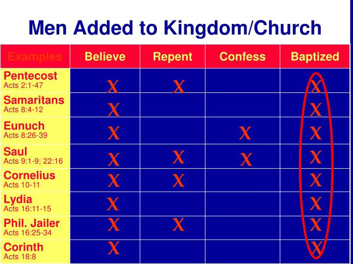Men Added to Kingdom/Church