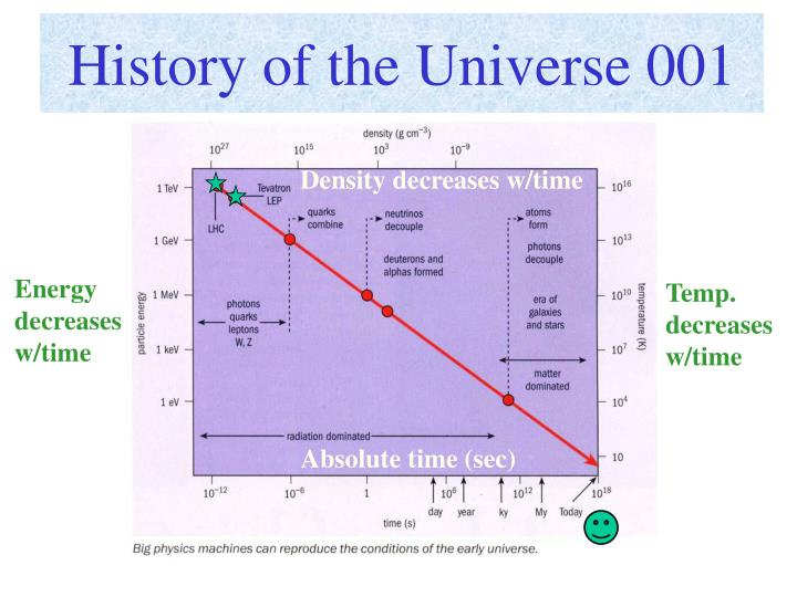 History of the Universe 001