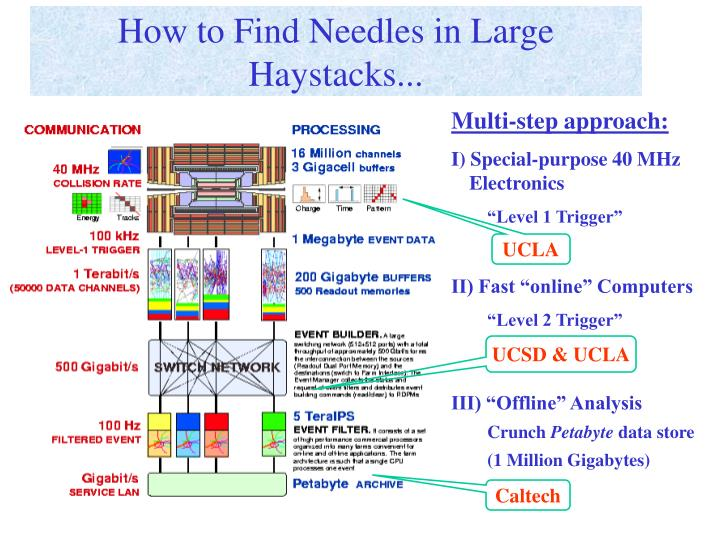 How to Find Needles in Large Haystacks...
