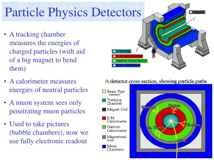 Particle Physics Detectors