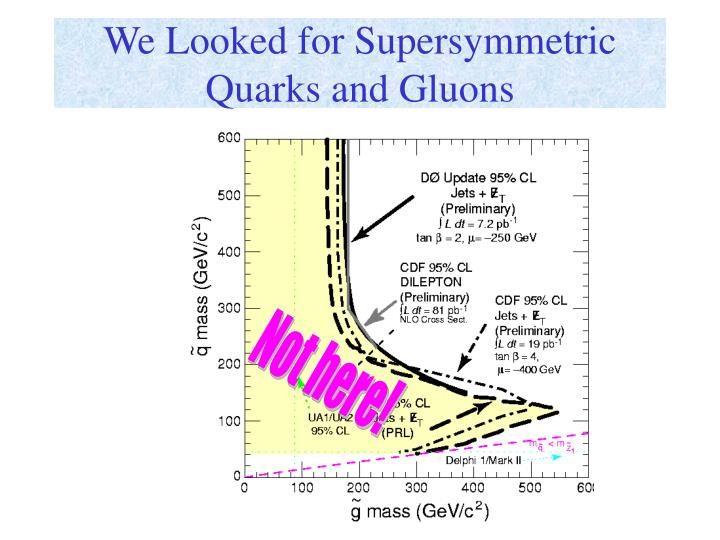 We Looked for Supersymmetric Quarks and Gluons