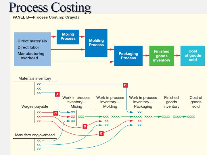 Ppt Job Order And Process Costing Powerpoint