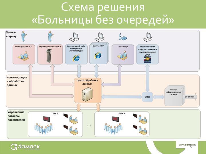 Схема решения