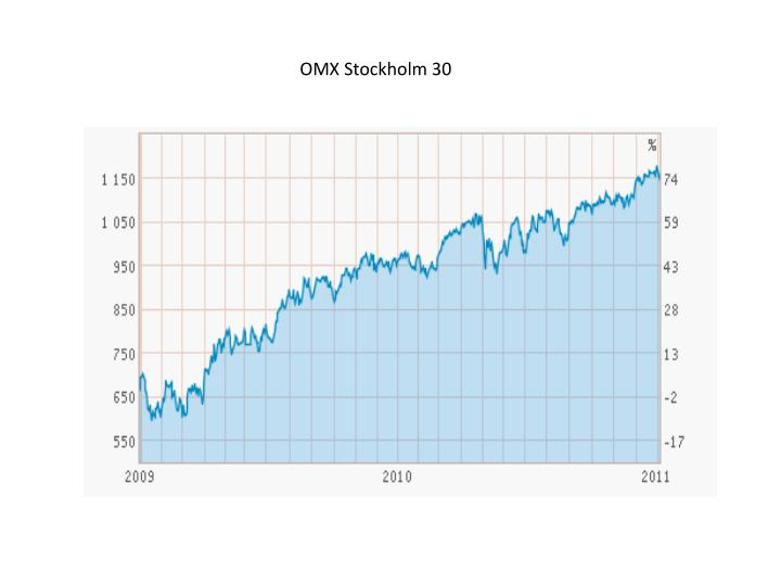 OMX Stockholm 30