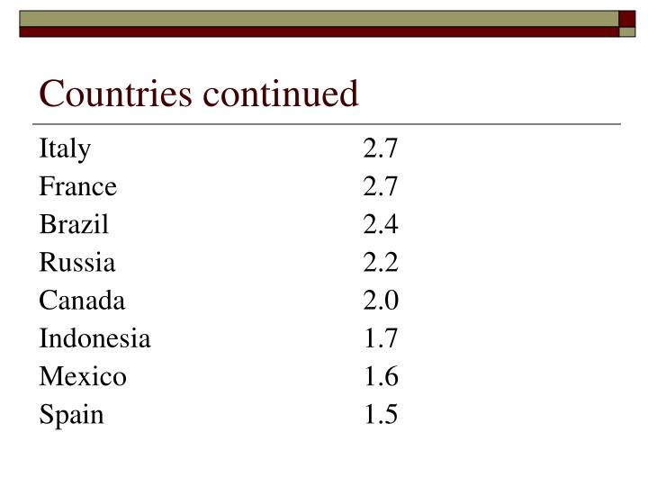 Countries continued