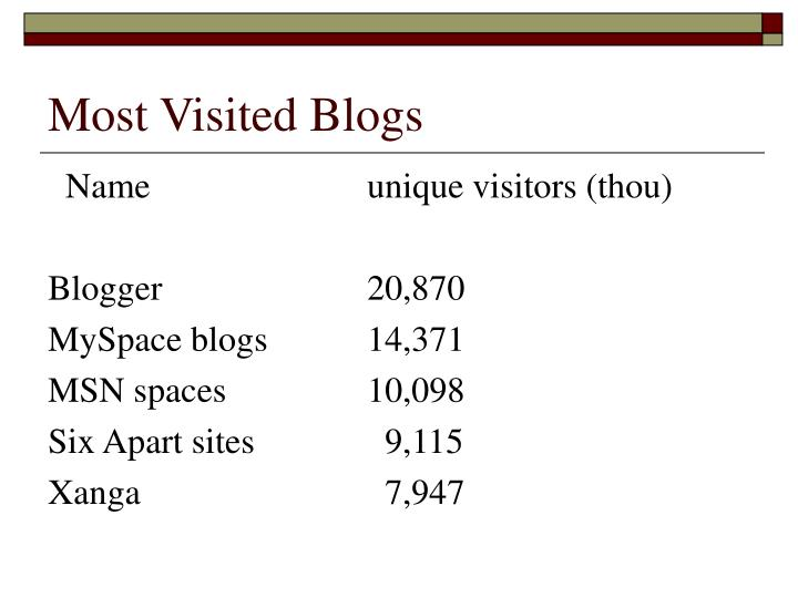 Most Visited Blogs