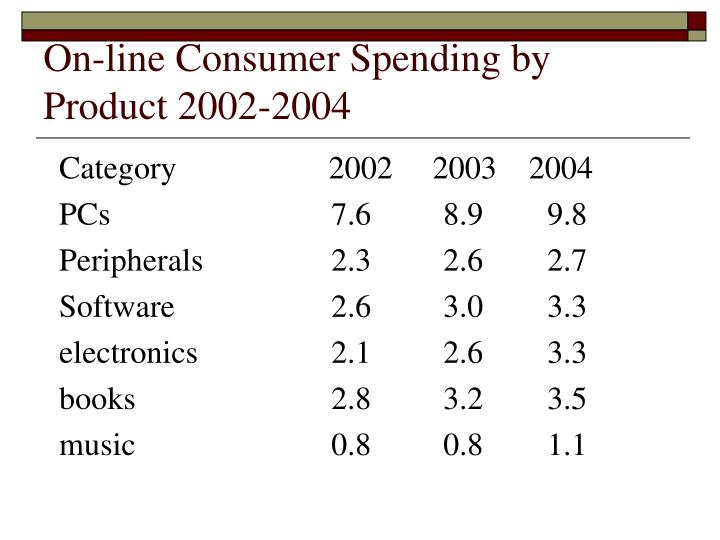 On-line Consumer Spending by Product 2002-2004