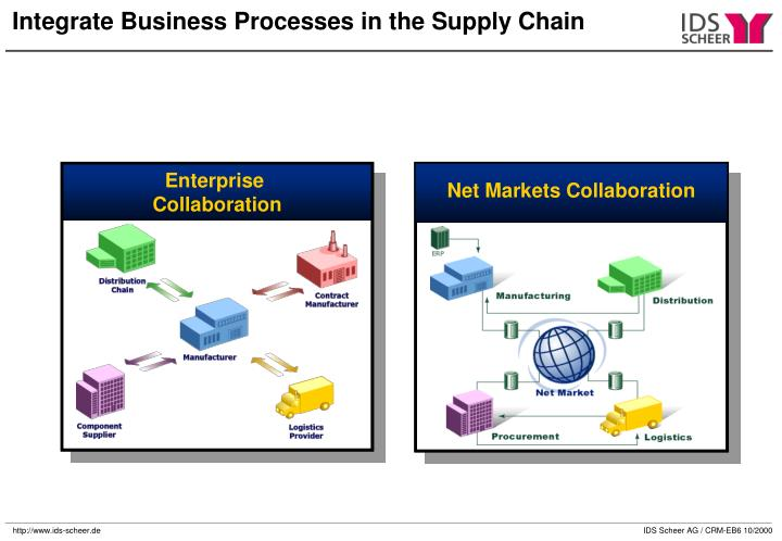 Net Markets Collaboration