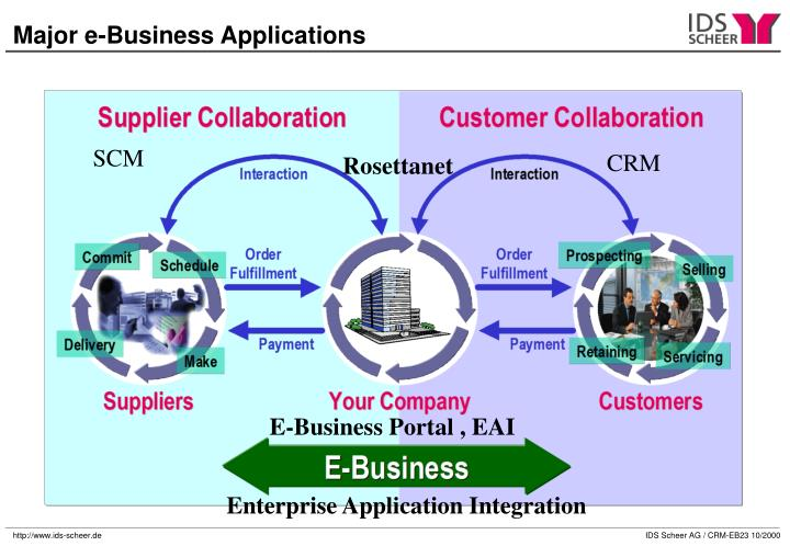 Major e-Business Applications