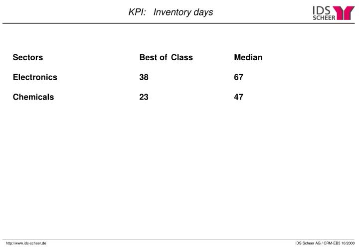 Sectors				Best of 	Class		Median